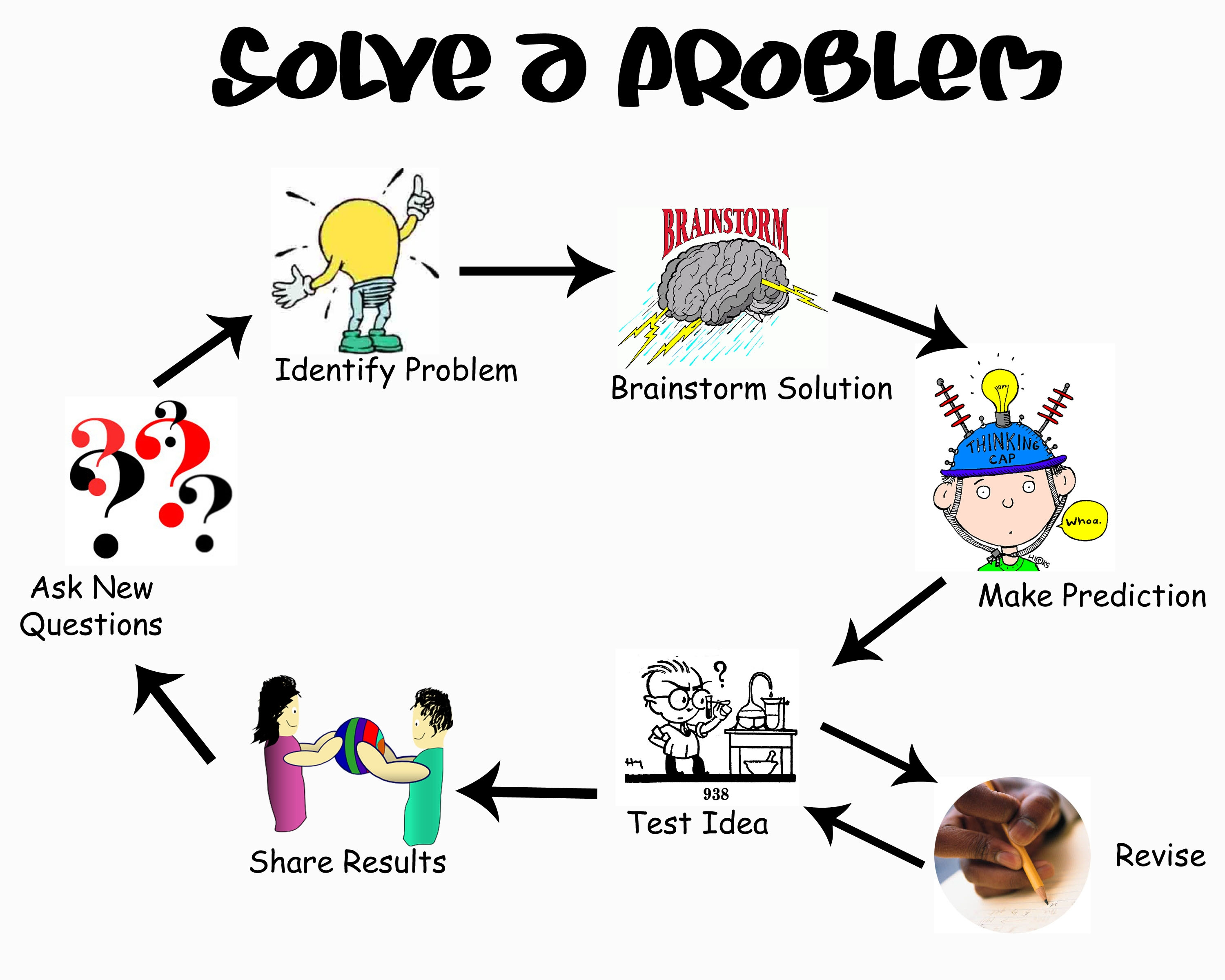 problem solving and technology Brief introduction to problem solving if you roles of information and communications technology in problem solving top of page references.